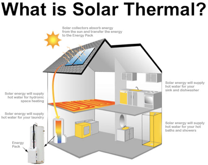 diagram electric gates with Solarthermal on How Neurons  municate also Rain Water Harvesting likewise Solarthermal besides 37ut76 likewise Kitchen Sink Drain Plumbing.
