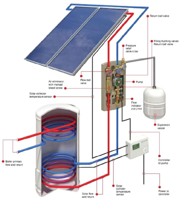 Whitford Group Solar Thermal Solutions To Bromsgrove