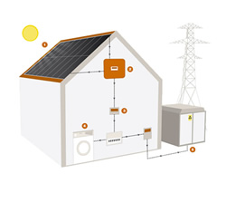 Whitford Group Solar Pv Solutions To Bromsgrove Worcester
